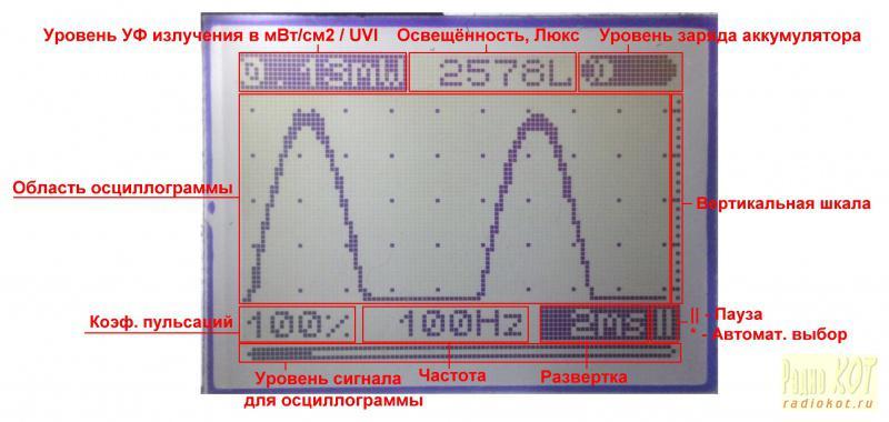 излучения (UVI) или
