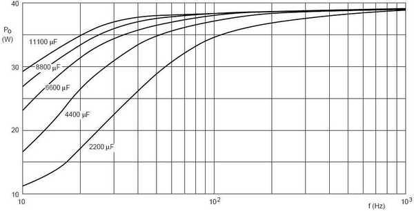 Зависимость выходной мощности TDA1560Q от частоты при коэффициенте гармонических искажений 10% для различных значений...