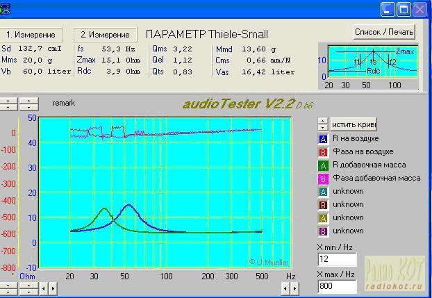 как измерить параметры динамика