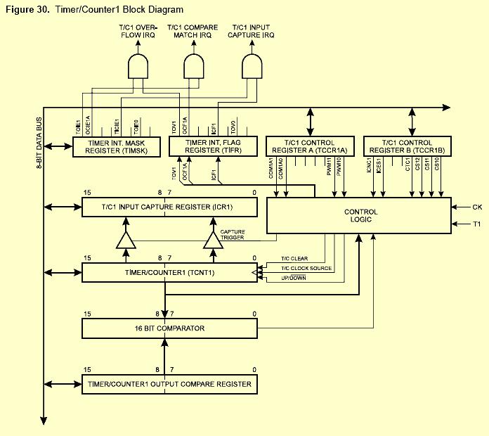 Структурная схема Timer/Counter 1.